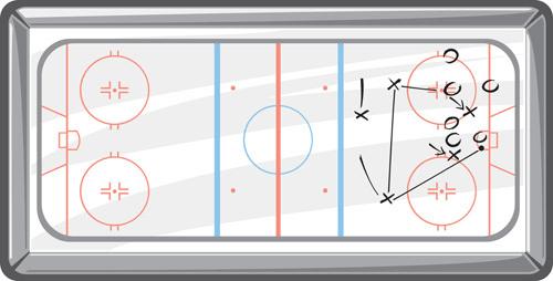 Eishockey Strategie